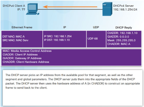 Routing and Switching Essentials 6.0 Instructor Materials – Chapter 8: DHCP 51