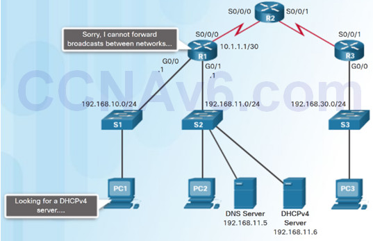 Routing and Switching Essentials 6.0 Instructor Materials – Chapter 8: DHCP 55
