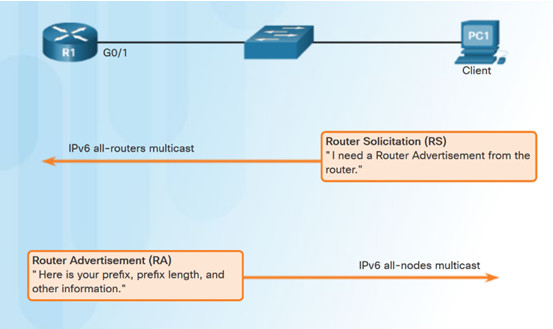 Routing and Switching Essentials 6.0 Instructor Materials – Chapter 8: DHCP 66