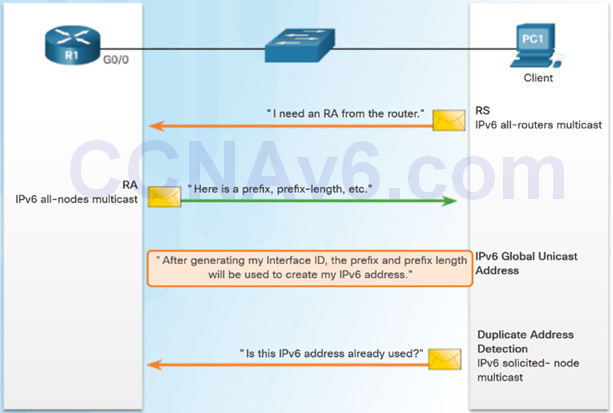 Routing and Switching Essentials 6.0 Instructor Materials – Chapter 8: DHCP 67