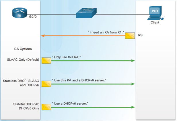 Routing and Switching Essentials 6.0 Instructor Materials – Chapter 8: DHCP 68