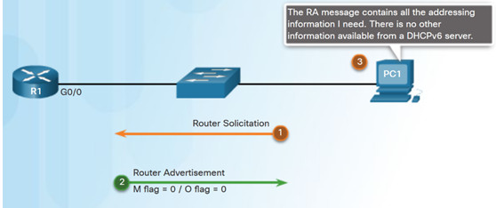 Routing and Switching Essentials 6.0 Instructor Materials – Chapter 8: DHCP 69