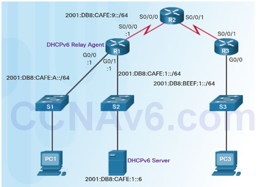Routing and Switching Essentials 6.0 Instructor Materials – Chapter 8: DHCP 81