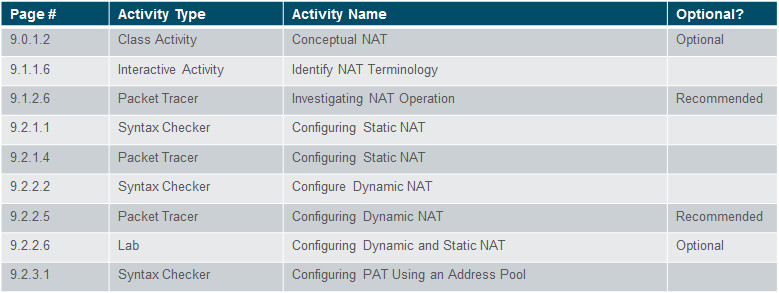 Routing and Switching Essentials 6.0 Instructor Materials – Chapter 9: NAT for IPv4 65