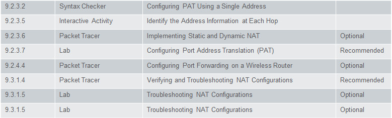 Routing and Switching Essentials 6.0 Instructor Materials – Chapter 9: NAT for IPv4 66