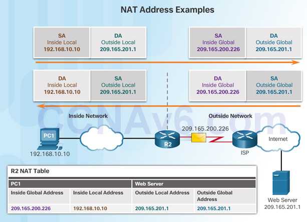 Routing and Switching Essentials 6.0 Instructor Materials – Chapter 9: NAT for IPv4 71