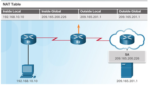 Routing and Switching Essentials 6.0 Instructor Materials – Chapter 9: NAT for IPv4 75