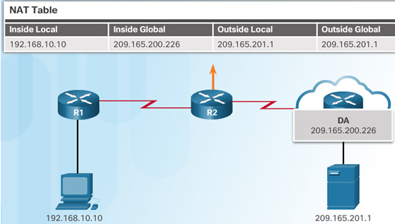 Routing and Switching Essentials 6.0 Instructor Materials – Chapter 9: NAT for IPv4 77