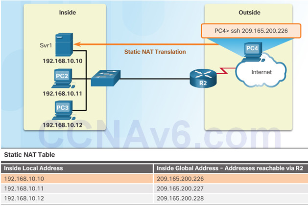 Routing and Switching Essentials 6.0 Instructor Materials – Chapter 9: NAT for IPv4 80