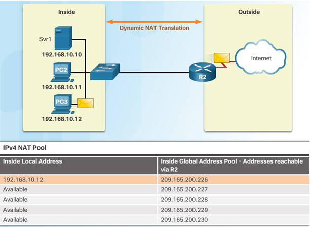 Routing and Switching Essentials 6.0 Instructor Materials – Chapter 9: NAT for IPv4 81
