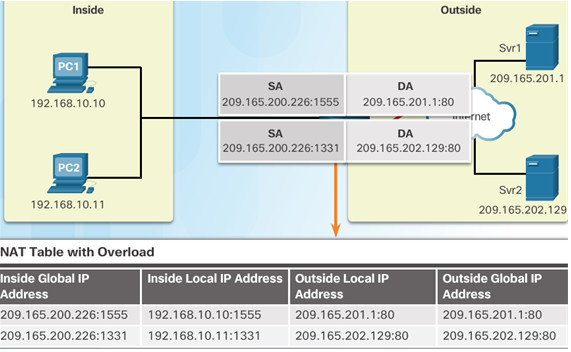 Routing and Switching Essentials 6.0 Instructor Materials – Chapter 9: NAT for IPv4 83