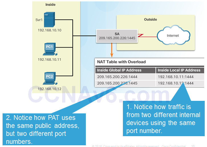 Routing and Switching Essentials 6.0 Instructor Materials – Chapter 9: NAT for IPv4 84
