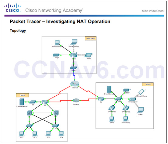 Routing and Switching Essentials 6.0 Instructor Materials – Chapter 9: NAT for IPv4 86