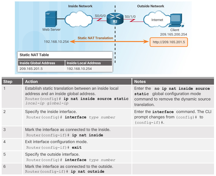 Routing and Switching Essentials 6.0 Instructor Materials – Chapter 9: NAT for IPv4 87