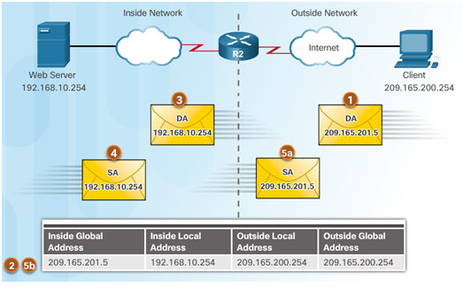 Routing and Switching Essentials 6.0 Instructor Materials – Chapter 9: NAT for IPv4 89