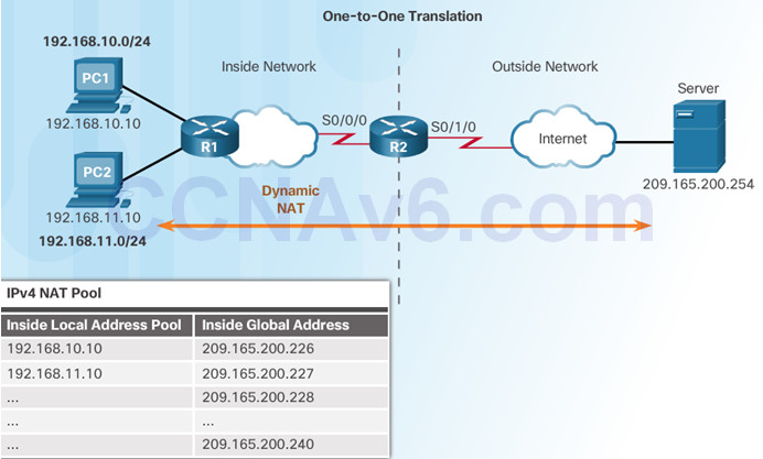 Routing and Switching Essentials 6.0 Instructor Materials – Chapter 9: NAT for IPv4 93