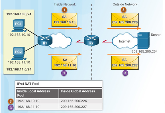 Routing and Switching Essentials 6.0 Instructor Materials – Chapter 9: NAT for IPv4 96