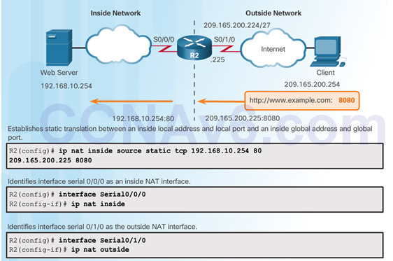 Routing and Switching Essentials 6.0 Instructor Materials – Chapter 9: NAT for IPv4 113