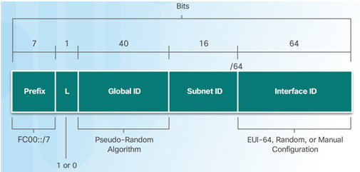 Routing and Switching Essentials 6.0 Instructor Materials – Chapter 9: NAT for IPv4 118
