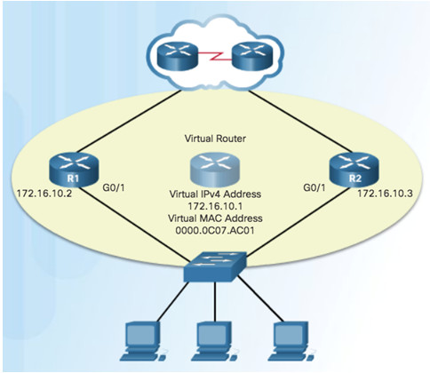 Scaling Networks v6.0 Instructor Materials – Chapter 4: EtherChannel and HSRP 68