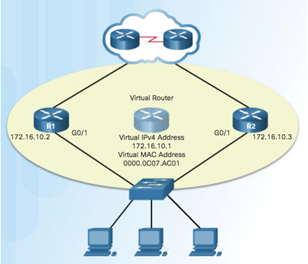 Scaling Networks v6.0 Instructor Materials – Chapter 4: EtherChannel and HSRP 70