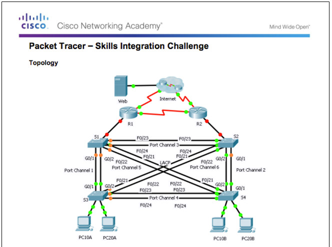 Scaling Networks v6.0 Instructor Materials – Chapter 4: EtherChannel and HSRP 84