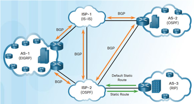 Scaling Networks v6.0 Instructor Materials – Chapter 5: Dynamic Routing 38