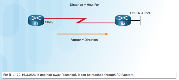 Scaling Networks v6.0 Instructor Materials – Chapter 5: Dynamic Routing 39