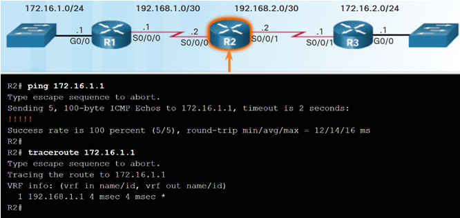Scaling Networks v6.0 Instructor Materials – Chapter 5: Dynamic Routing 42