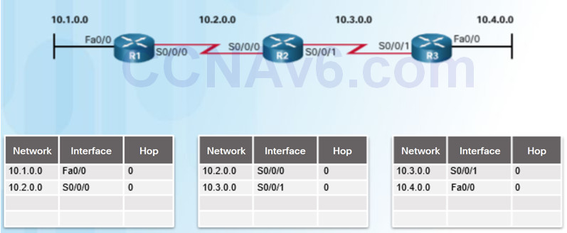 Scaling Networks v6.0 Instructor Materials – Chapter 5: Dynamic Routing 46
