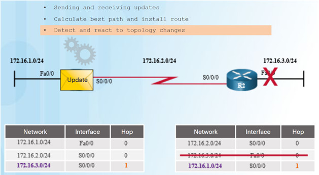 Scaling Networks v6.0 Instructor Materials – Chapter 5: Dynamic Routing 52