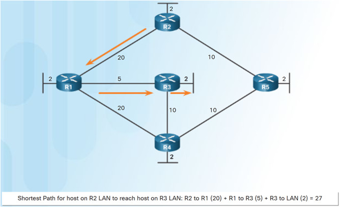 Scaling Networks v6.0 Instructor Materials – Chapter 5: Dynamic Routing 57