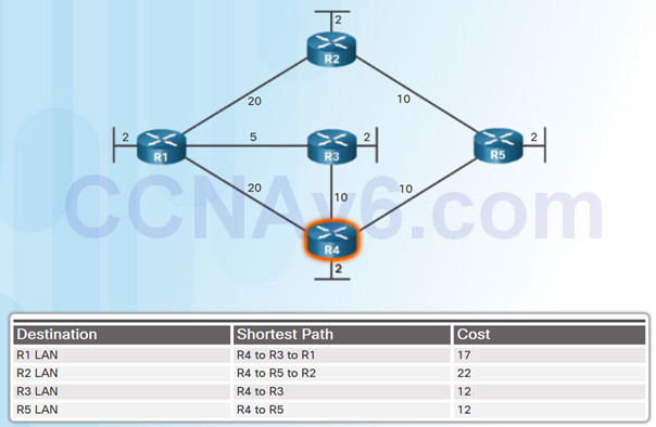 Scaling Networks v6.0 Instructor Materials – Chapter 5: Dynamic Routing 58