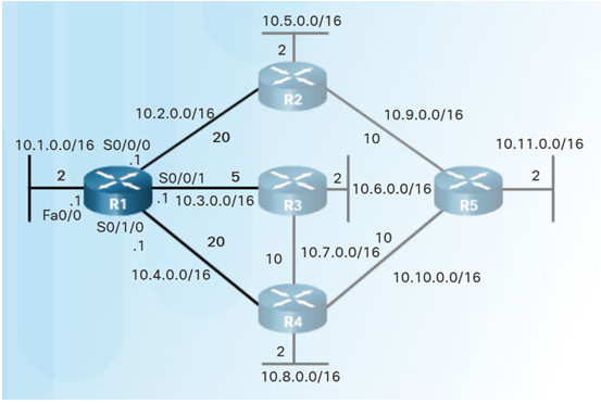 Scaling Networks v6.0 Instructor Materials – Chapter 5: Dynamic Routing 60