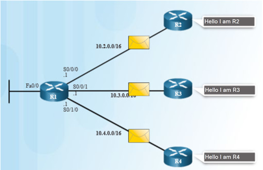 Scaling Networks v6.0 Instructor Materials – Chapter 5: Dynamic Routing 62