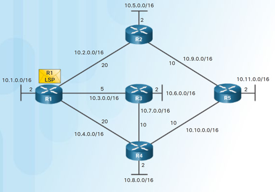 Scaling Networks v6.0 Instructor Materials – Chapter 5: Dynamic Routing 63