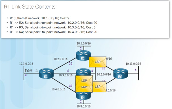 Scaling Networks v6.0 Instructor Materials – Chapter 5: Dynamic Routing 64