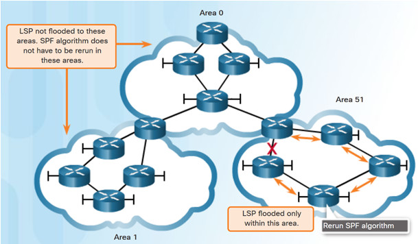 Scaling Networks v6.0 Instructor Materials – Chapter 5: Dynamic Routing 69