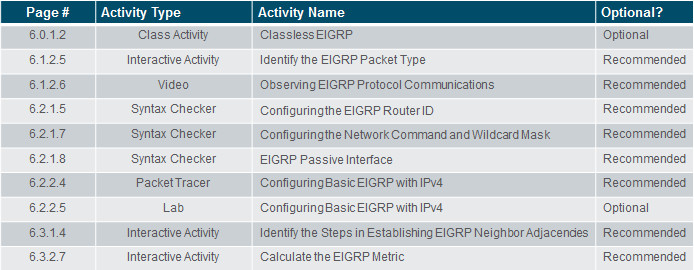 Scaling Networks v6.0 Instructor Materials – Chapter 6: EIGRP 66