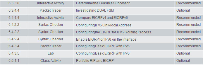 Scaling Networks v6.0 Instructor Materials – Chapter 6: EIGRP 67
