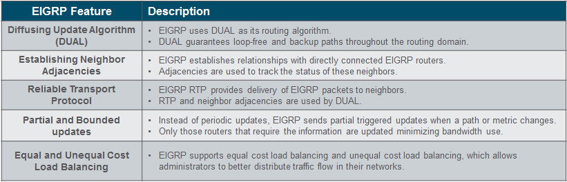 Scaling Networks v6.0 Instructor Materials – Chapter 6: EIGRP 68