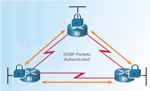 Scaling Networks v6.0 Instructor Materials – Chapter 6: EIGRP 71
