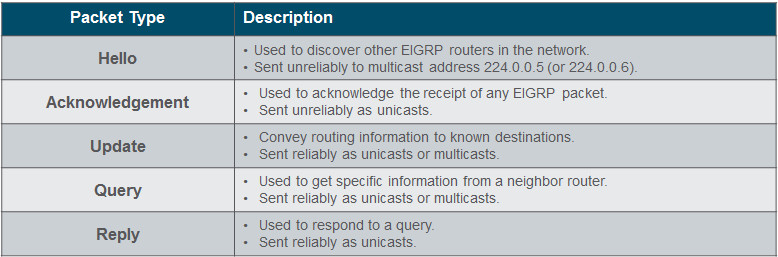 Scaling Networks v6.0 Instructor Materials – Chapter 6: EIGRP 72