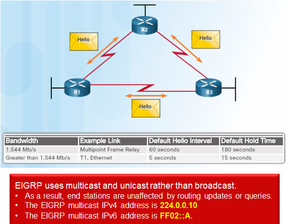 Scaling Networks v6.0 Instructor Materials – Chapter 6: EIGRP 73