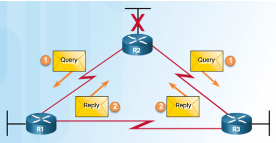 Scaling Networks v6.0 Instructor Materials – Chapter 6: EIGRP 75