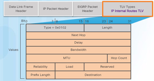 Scaling Networks v6.0 Instructor Materials – Chapter 6: EIGRP 80