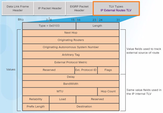 Scaling Networks v6.0 Instructor Materials – Chapter 6: EIGRP 81