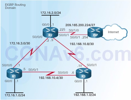Scaling Networks v6.0 Instructor Materials – Chapter 6: EIGRP 82