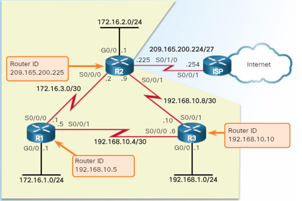 Scaling Networks v6.0 Instructor Materials – Chapter 6: EIGRP 84