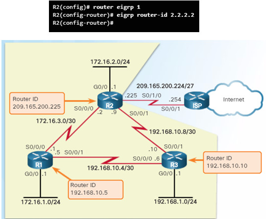 Scaling Networks v6.0 Instructor Materials – Chapter 6: EIGRP 86
